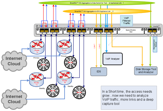 Application Drawing: Analyzing VoIP traffic with more links and a deep capture tool